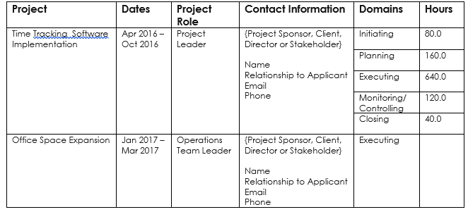 The PMP Application – Documenting Your Experience - Project