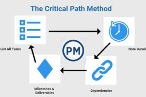 The Critical Path Activities on a Project